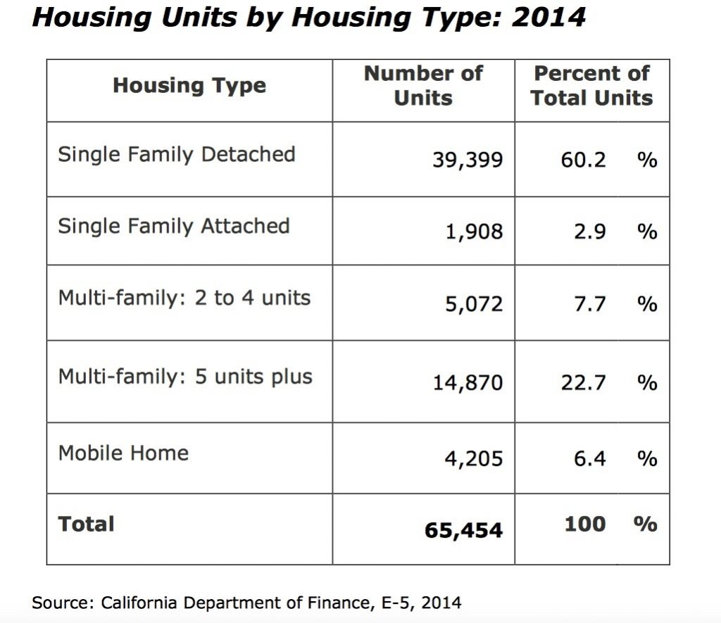 Source: California Department of Finance, 2014.