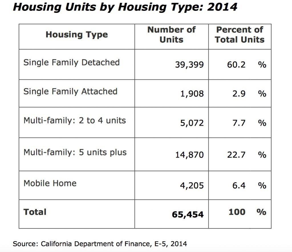Source: California Department of Finance, 2014.